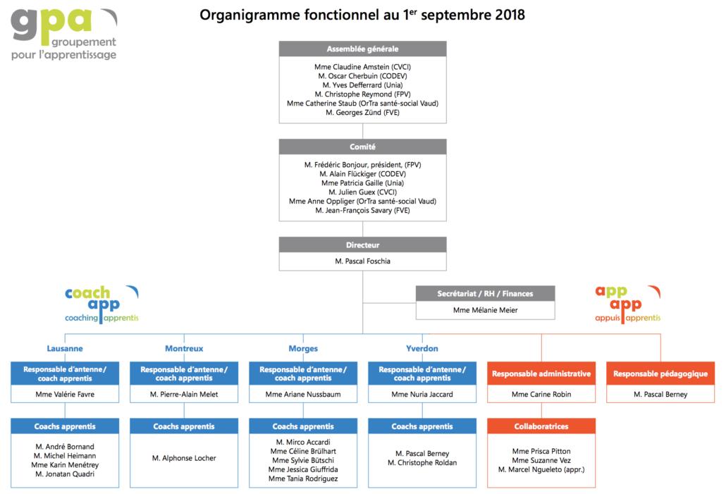Organigramme 2018 GPA